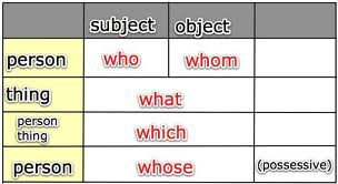 Related to Using Indefinite Pronouns English Plus