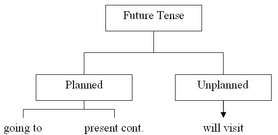Using the Future Tense in Conversation in English